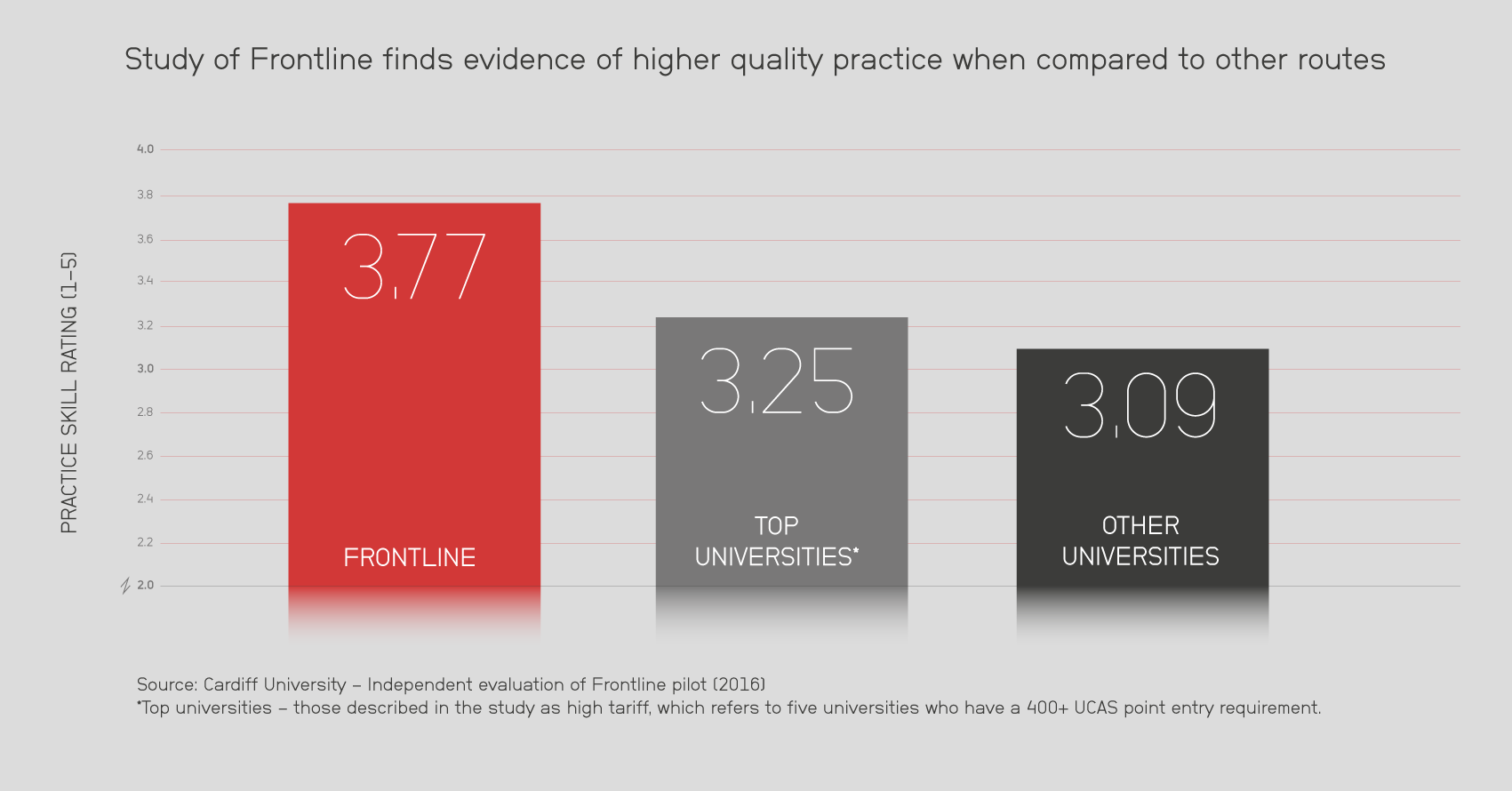 Study of Frontline finds evidence of higher quality pratice when compared to other routes - Infographic 24-03-16.png